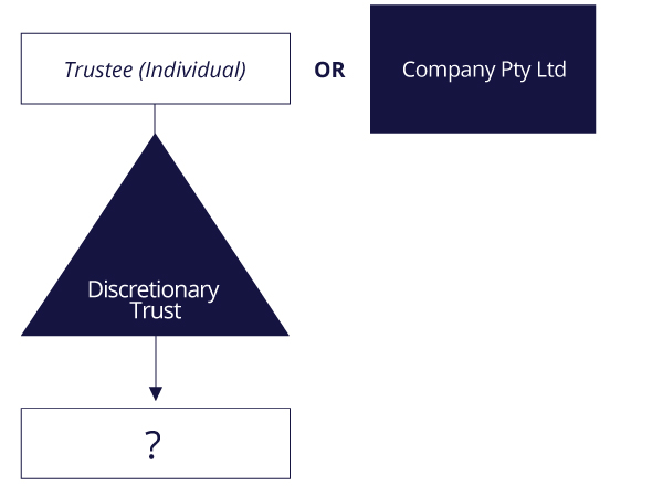 Trust Structure Diagram